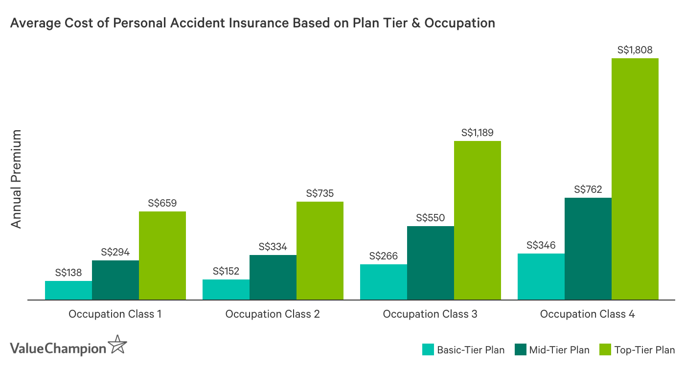 This graph shows the average premiums of personal accident insurance based on sum assured