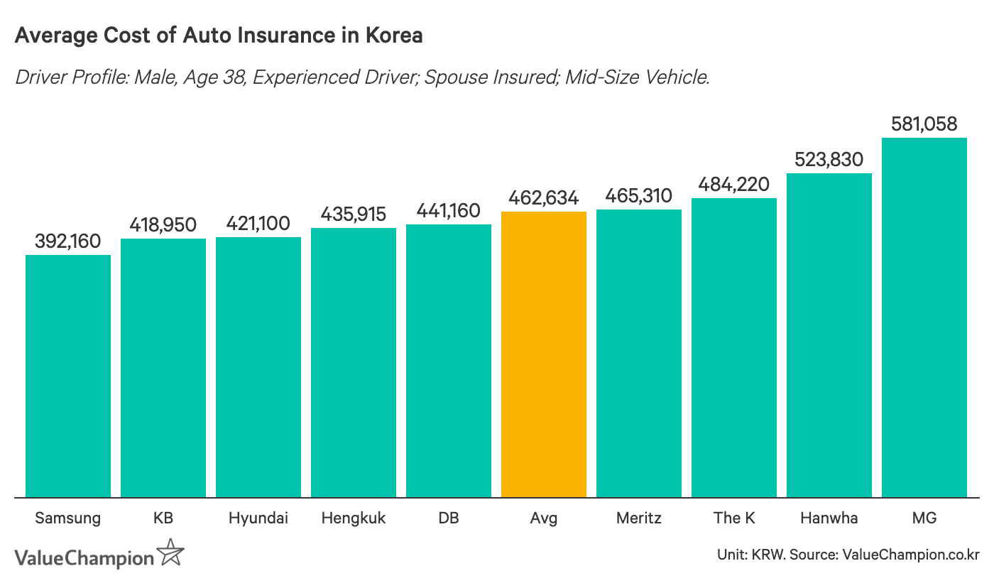 This graph shows the average cost of auto insurance in Korea, with the top 3 players in the insurance market offering consistently lower premiums on average