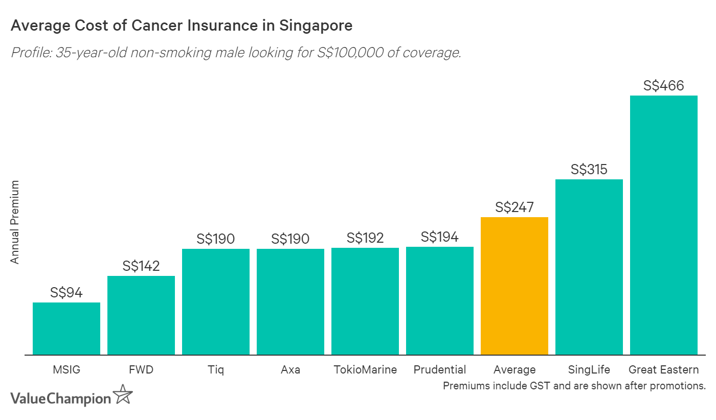 This graph shows the average cost of a S$100,000 cancer insurance policy for a 35-year-old non-smoking male and 8 different insurer options. MSIG is the cheapest while Great Eastern is the most expensive.
