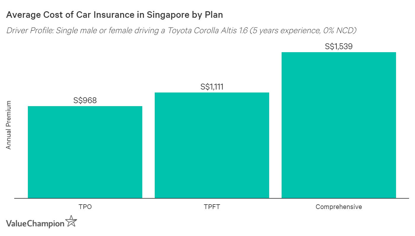 This graph shows the difference in price between an TPO, TPFT and comprehensive car insurance policy