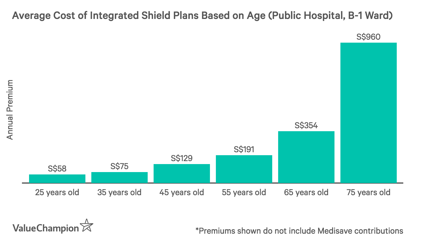 This graph shows the average cost of health insurance depending on age in Singapore
