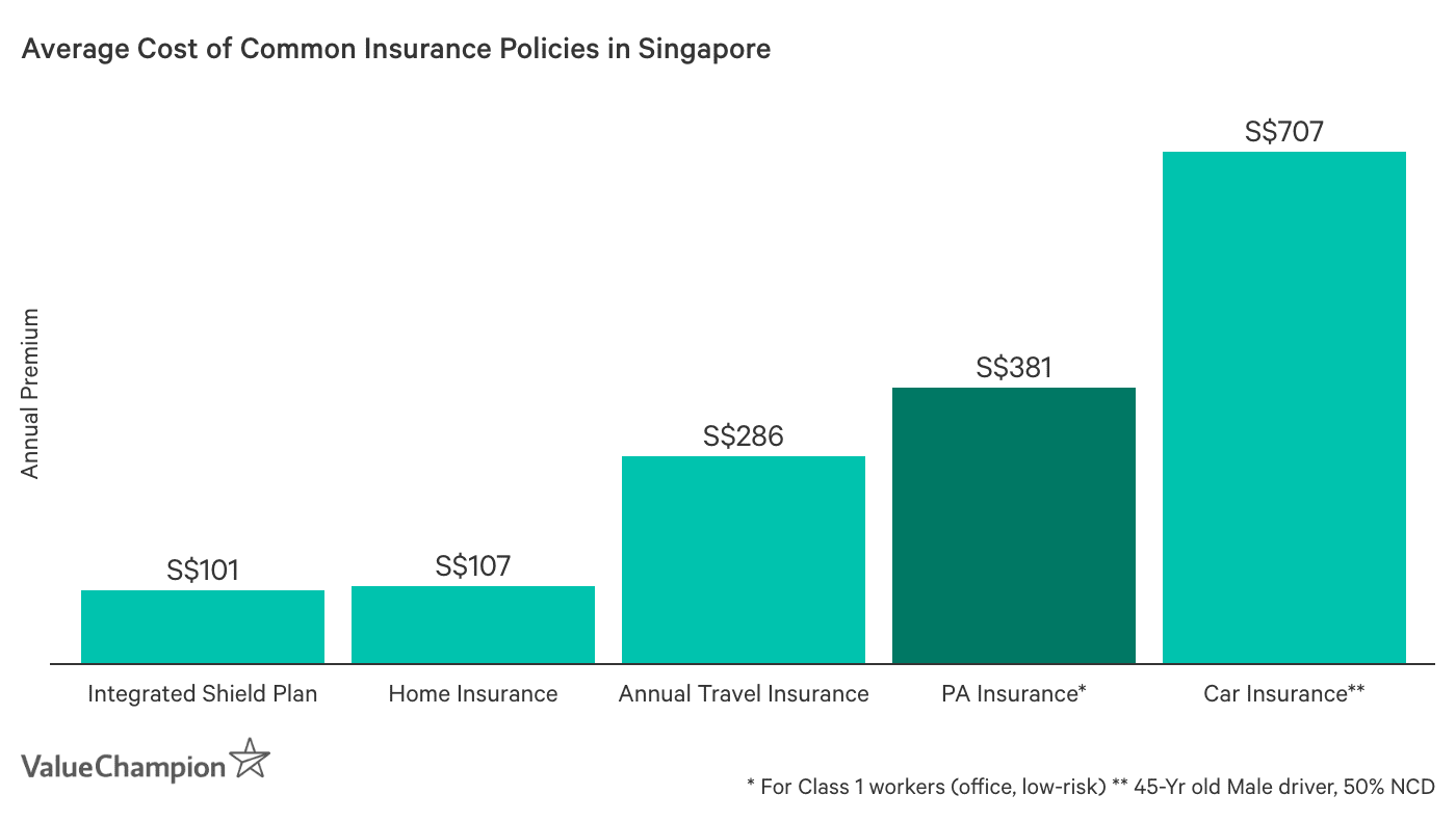 This graph shows how personal accident compares to other insurance policies that Singaporeans may already be paying for