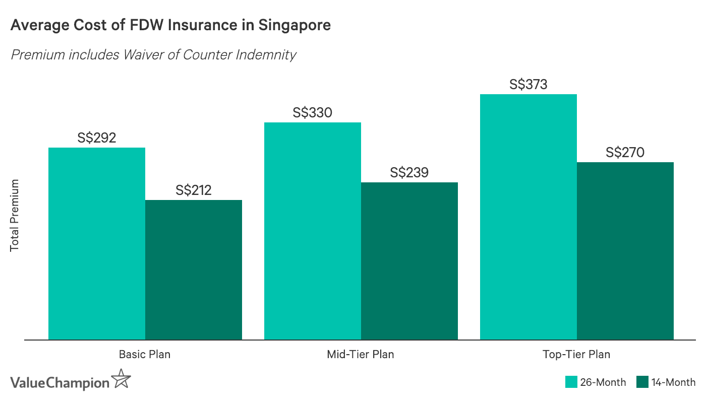 This chart shows the average cost of maid insurance in Singapore by analyzing three different levels of policies. We found that the average cost is S$326.83 for 26-month plans and S$237.23 for the 14-month plans when looking at the market average.