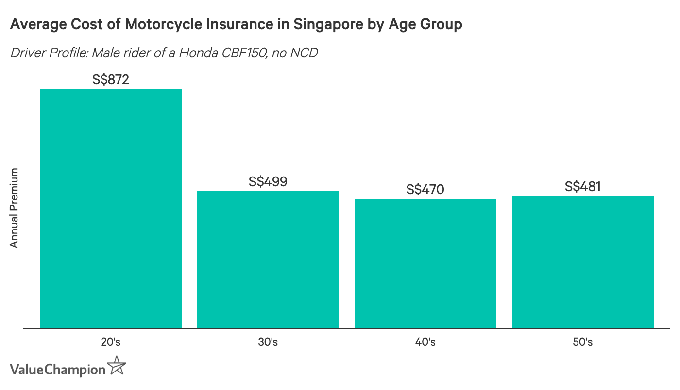 This graph shows the average cost of motorcycle insurance in Singapore for a bike with an engine capacity under 200 cc