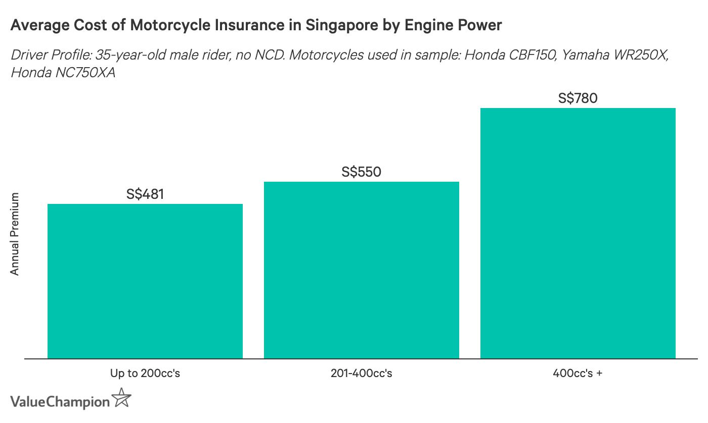 This table shows the average cost of motorcycle insurance by engine category of the bike