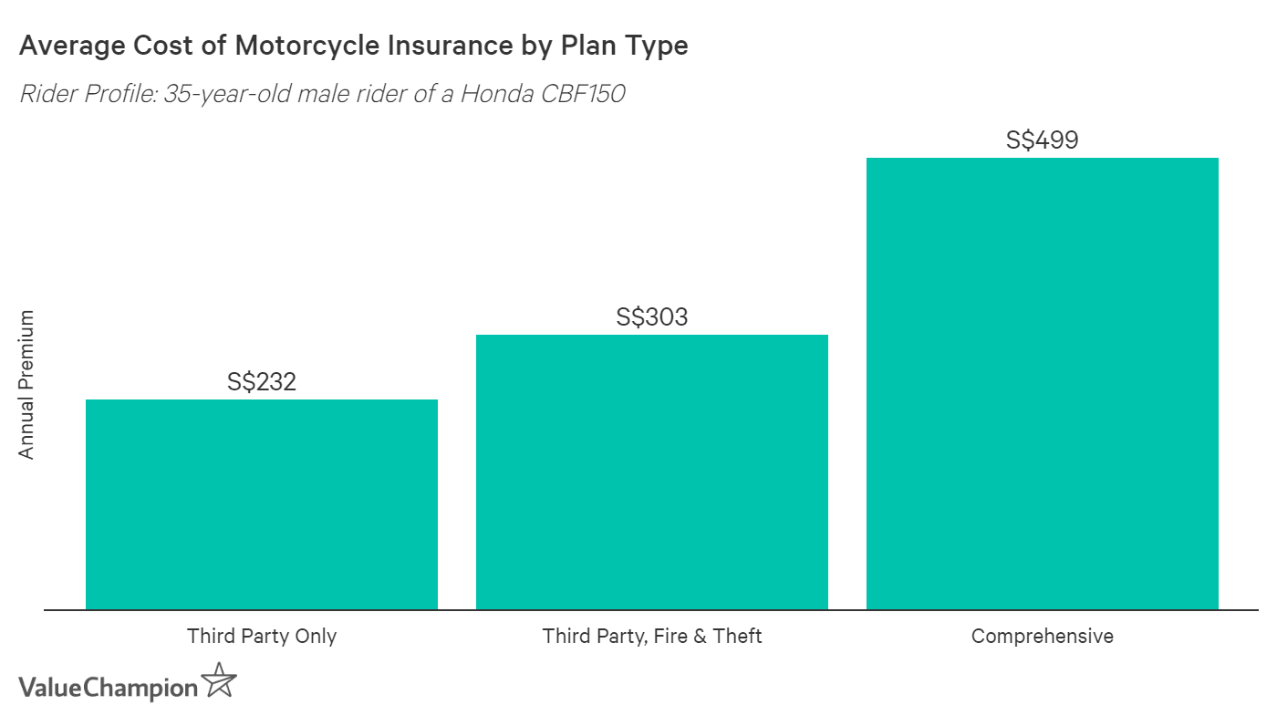 This graph shows the average cost of motorcycle insurance for a 35-year-old rider of a Honda CBF150 based on plan type