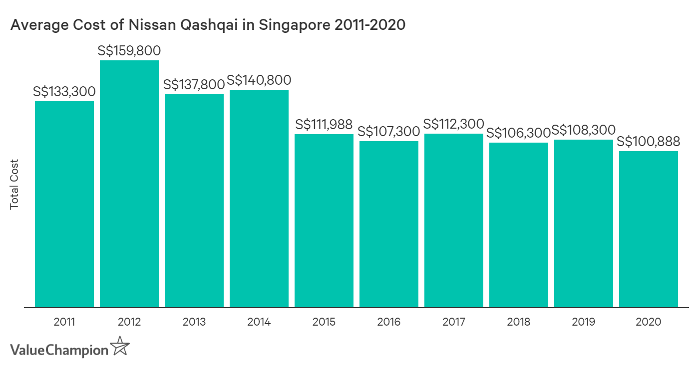 This graph shows the change in the average cost of the Nissan Qashqai, our choice to represent mid-market crossover SUVs in Singapore, from 2010 to 2019.