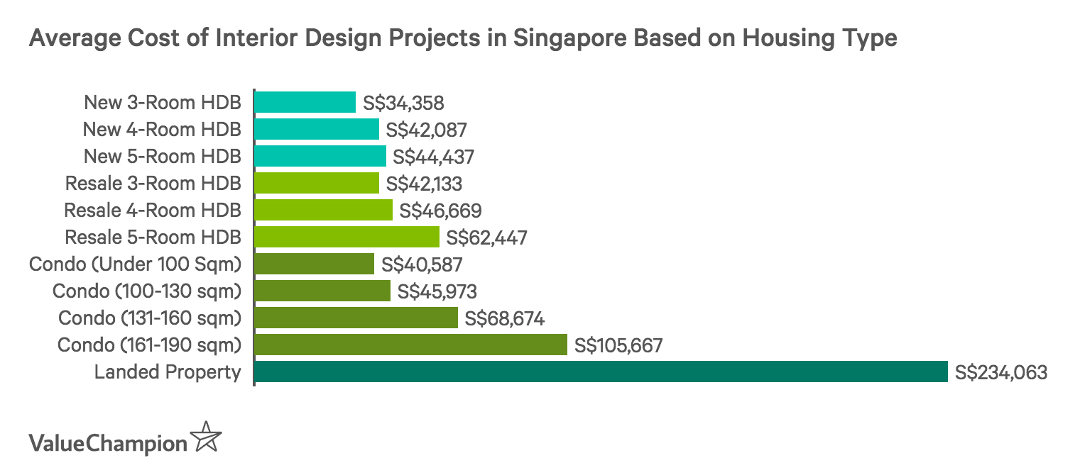 This graph shows the average cost of interior design projects in Singapore as compiled from 7 design firms