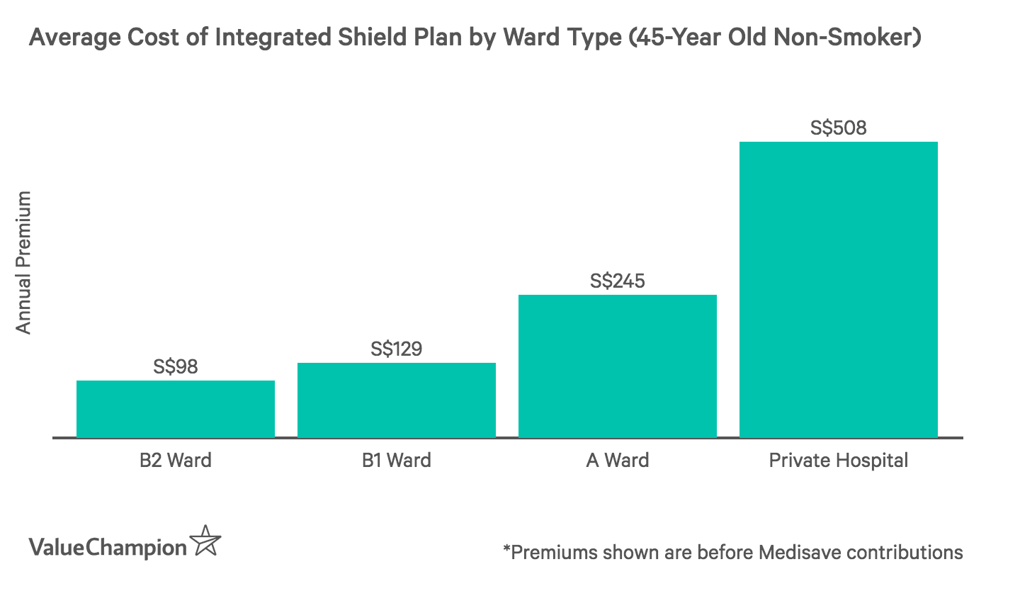 This graph shows the average cost of an IP plan in Singapore based on maximum ward type for a 45 year old, non-smoking Singaporean