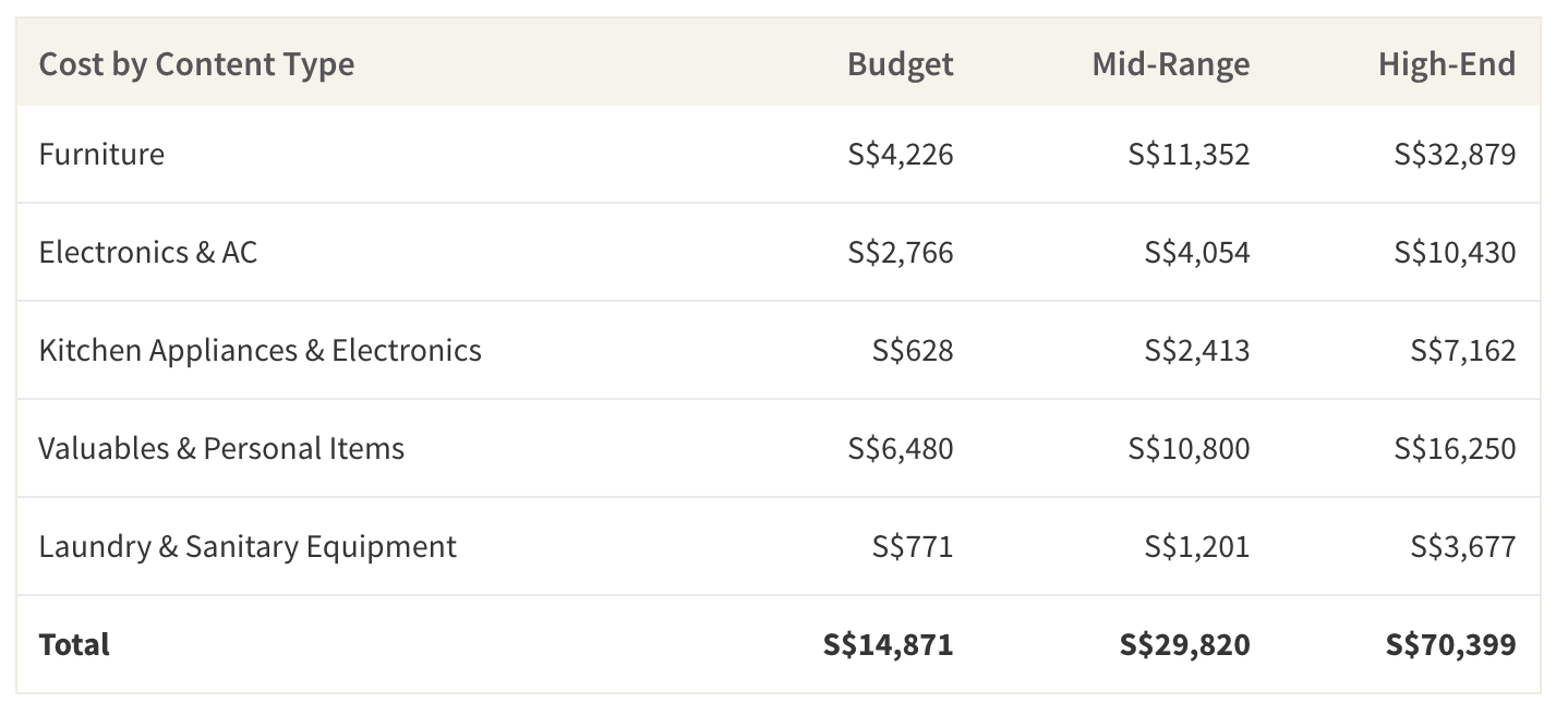 This table shows the average cost of furnishing a home in Singapore based on budget