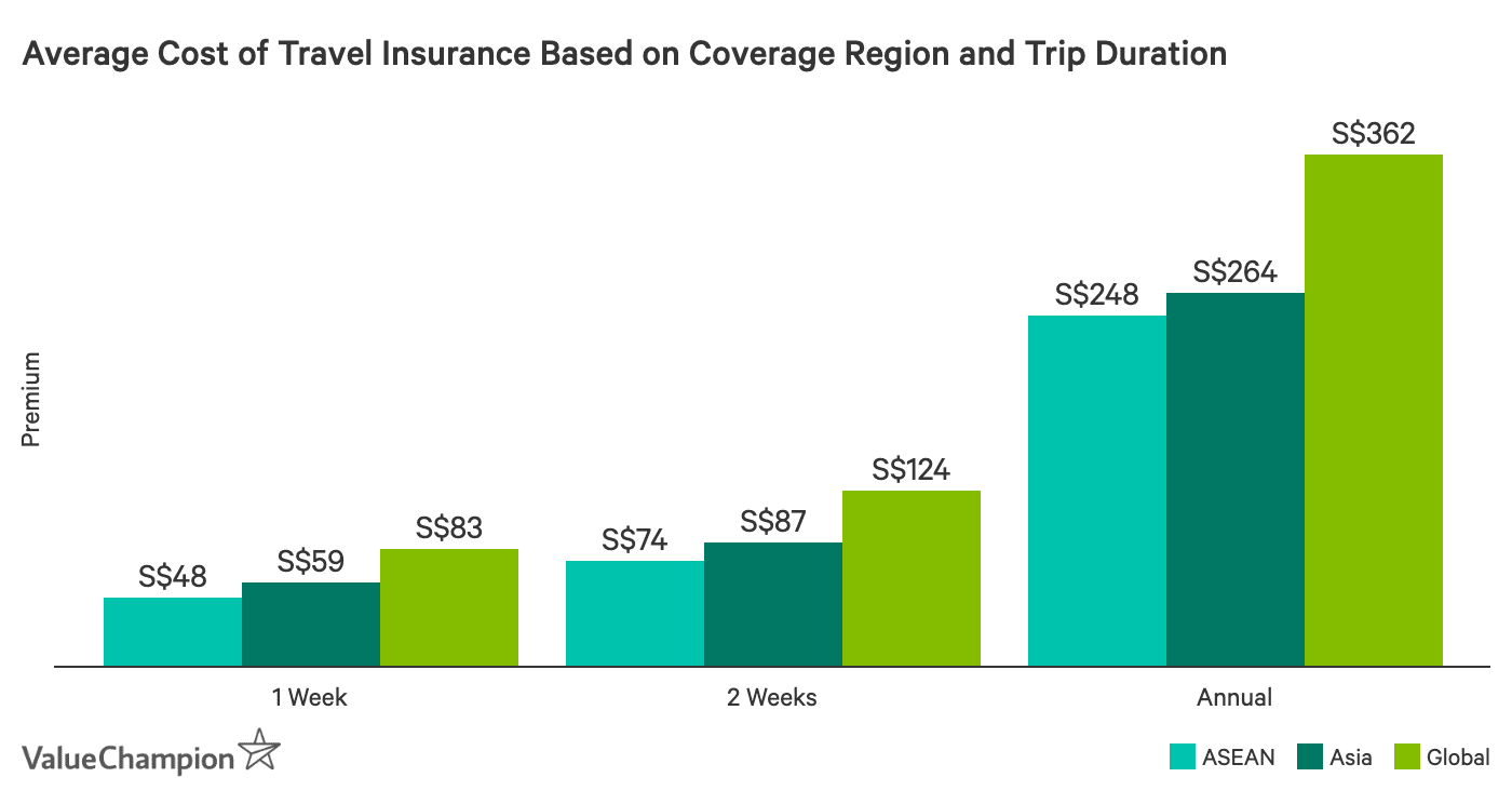 this chart compares the average cost of travel insurance for all insurers in Singapore. We compare different insurance policies by destination and the length of the trip.