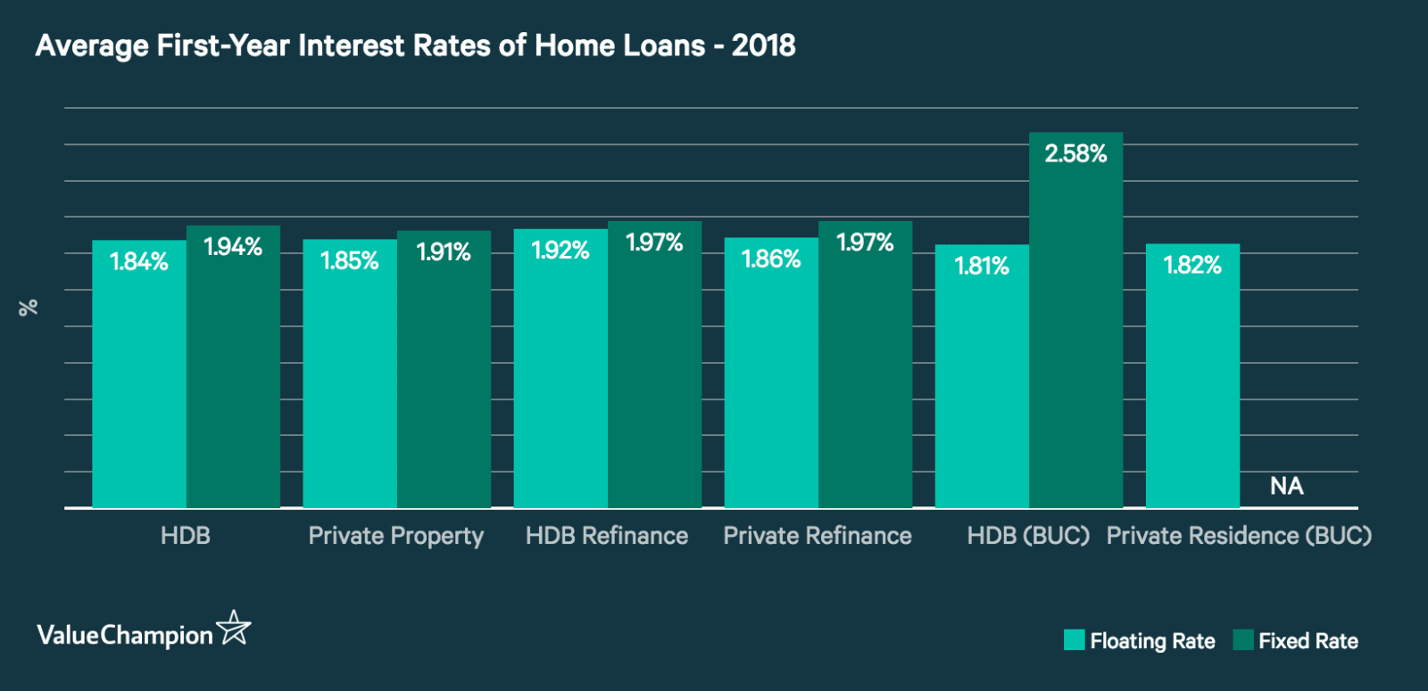 A graph comparing average interest rates of home loans from all major banks in Singapore by loan types, property types and interest rate types