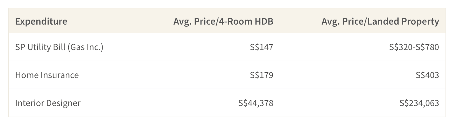 This table shows the average cost of maintaining a 4-room HDB flat compared to a landed property