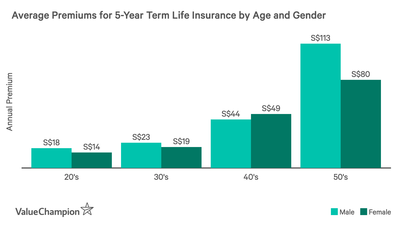 This graph shows the difference in term life premiums by age and gender