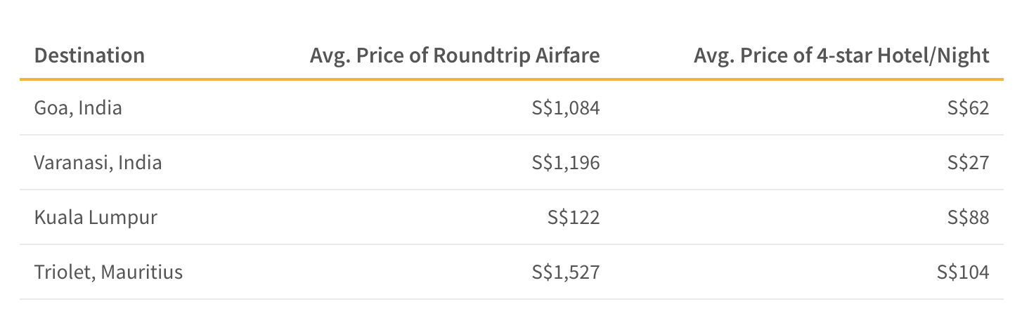 This table shows the average cost of roundtrip airfare to places in the ASEAN and Asia which are known for celebrating Deepavali