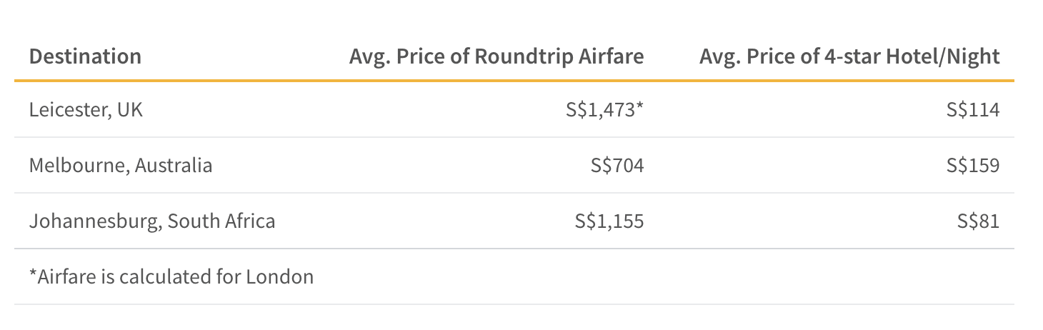 This table shows the average roundtrip airfare of places beyond Asia that celebrate Deepavali