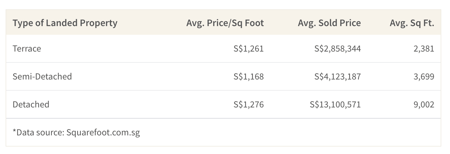 This table shows the average price of 3 different types of landed property in Singapore