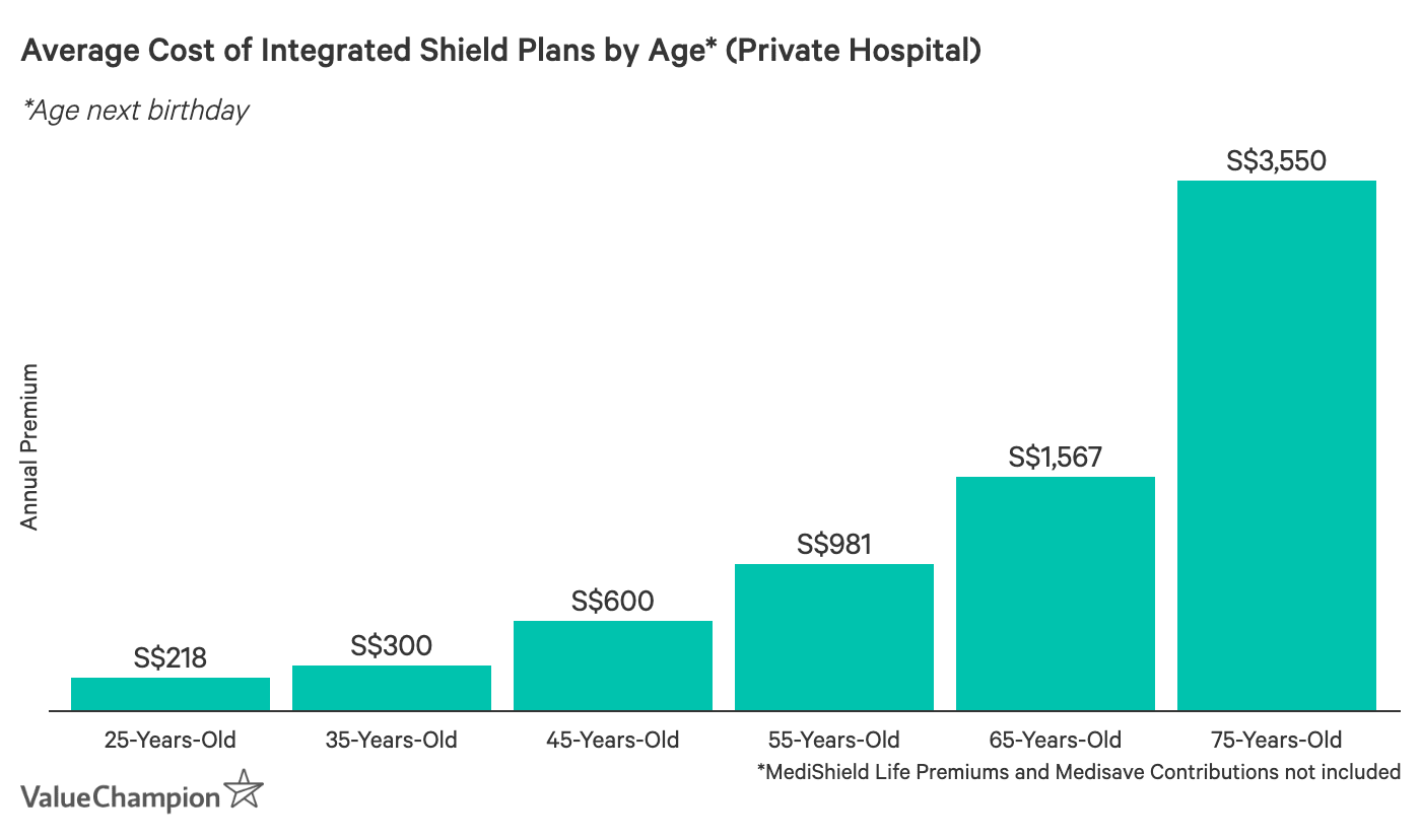 This graph shows the average cost of an private hospital Integrated Shield Plan in Singapore based on age