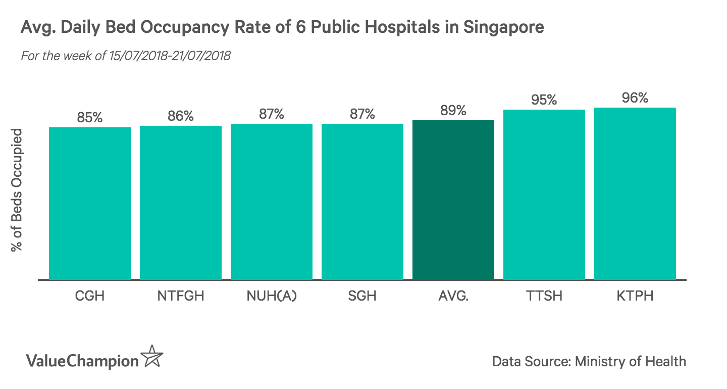 This graph shows the weekly average Bed Occupancy Rate for 6 hospitals in Singapore