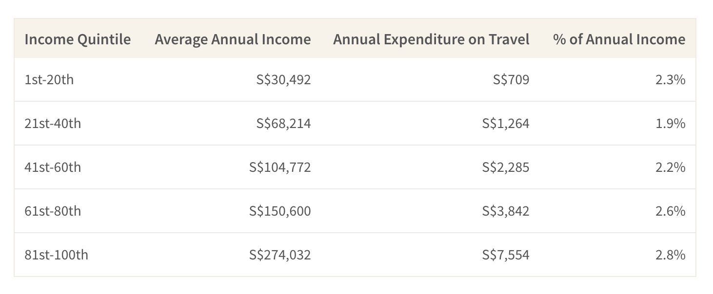 This table shows the average annual expenditure on travel by income quintile