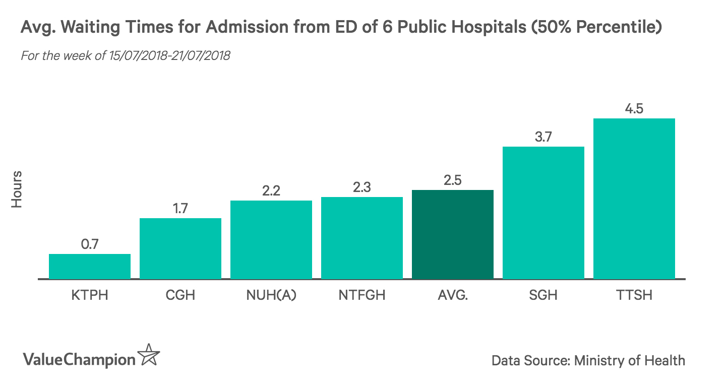 This graph shows the average wait time of admission from Emergency Department (ED) of 6 hospitals in Singapore