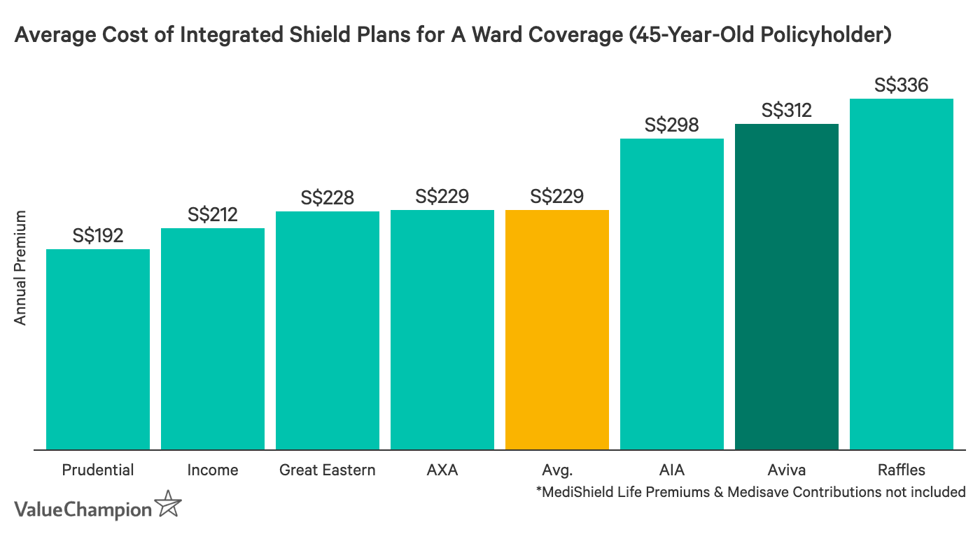 This graph shows the average premium of Aviva ward A plans compared to other ward A plans available