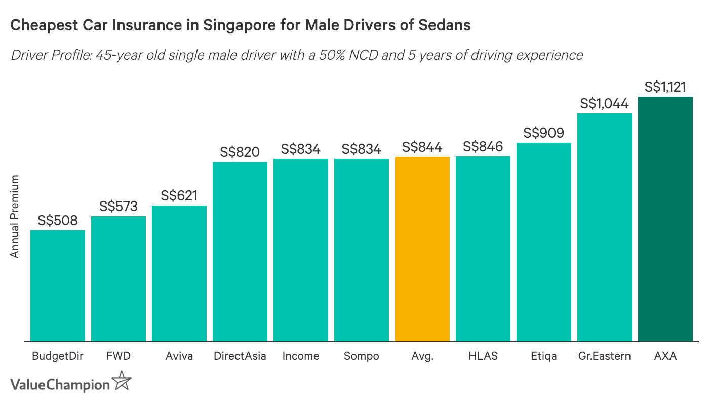 this graph shows the cheapest car insurance premiums for male drivers of sedans in Singapore