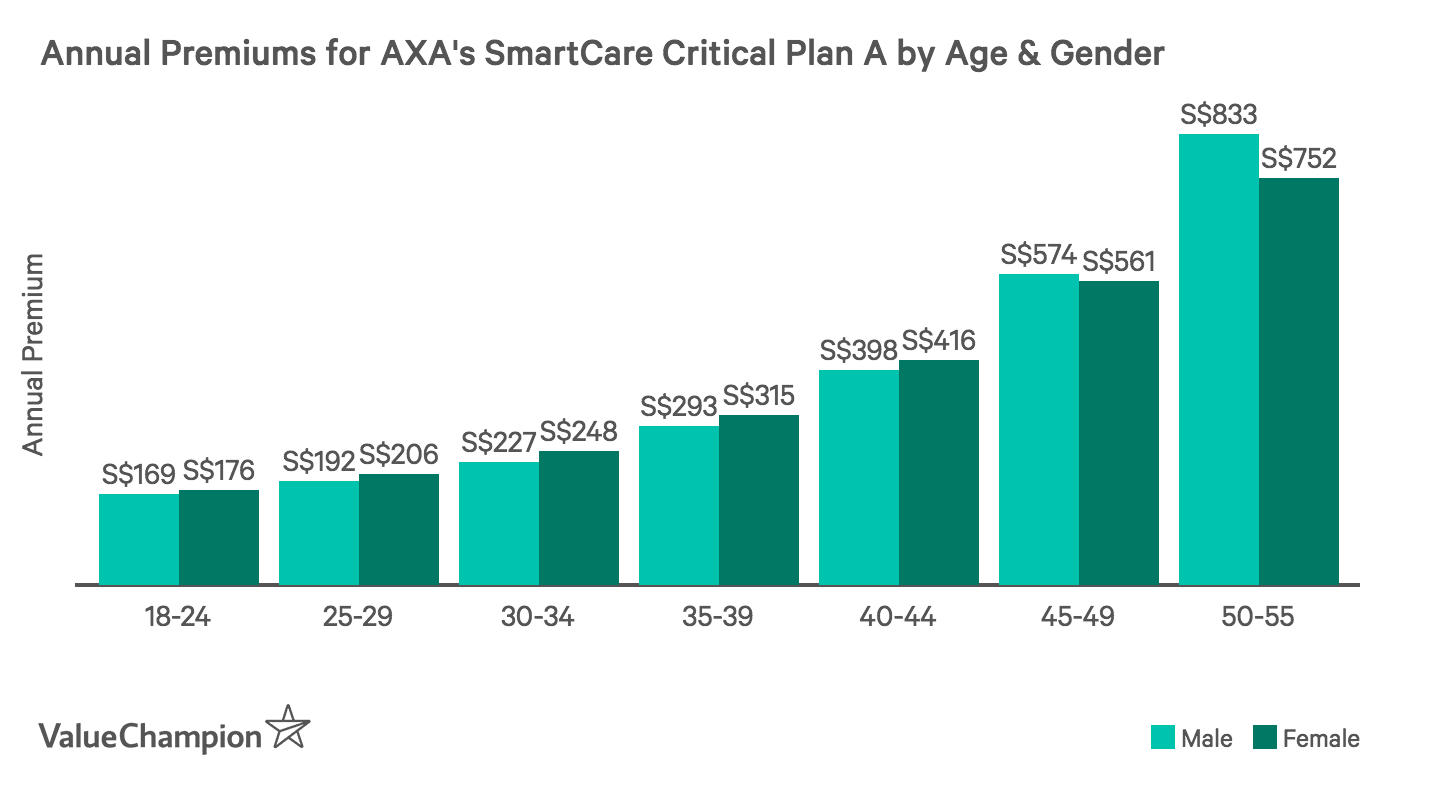 This graph shows the difference in critical illness premiums between men and women for AXA's SmartCare plan