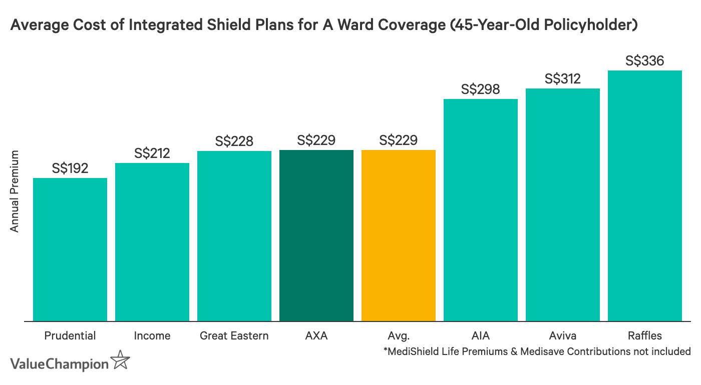 This graph shows the average premium of AXA ward A plans compared to other ward A plans available