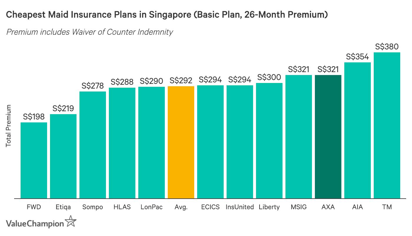 AXA SmartHelper Maid Insurance basic plan premium compared to other maid insurance basic tier premiums