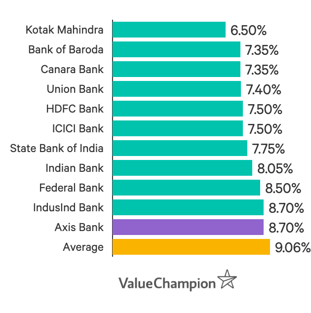 Axis Bank interest rates