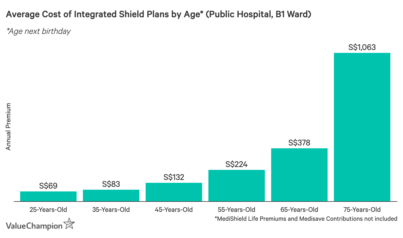 This graph shows the average cost of a  B1 hospital ward Integrated Shield Plan depending on age in Singapore