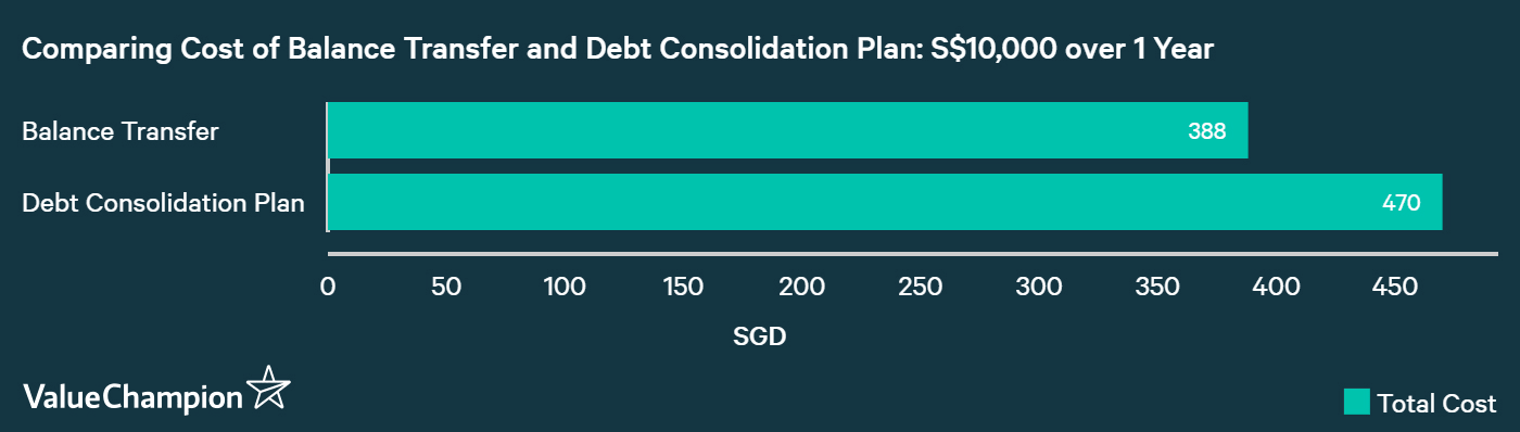 comparing cost of balance transfer vs debt consolidation loan and when balance transfer is better