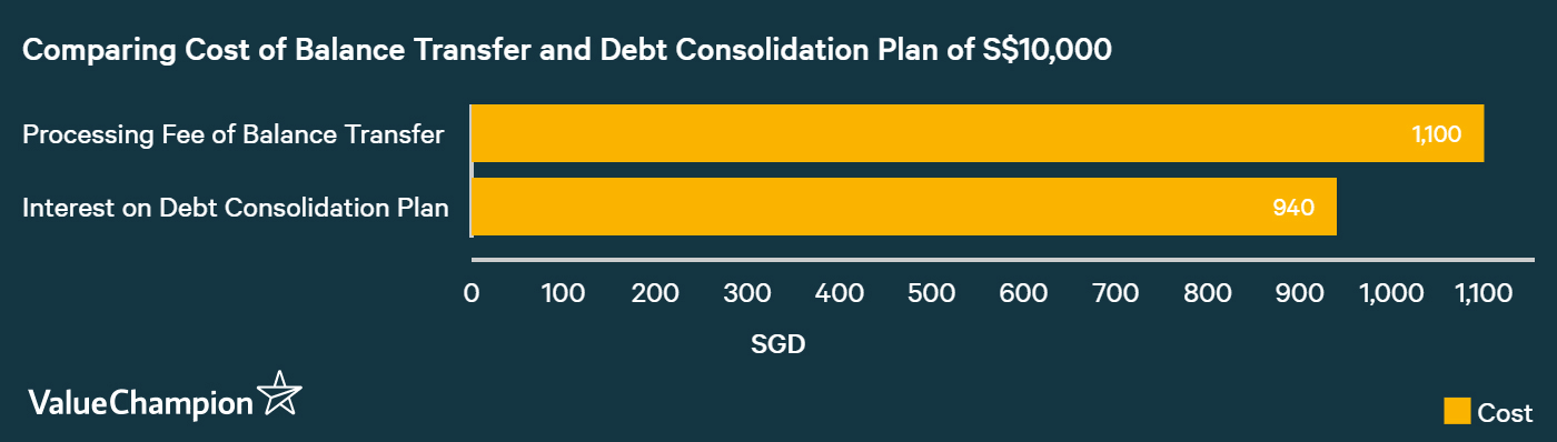 comparing cost of balance transfer vs debt consolidation loan and when balance transfer is worse