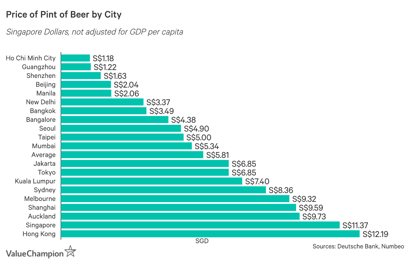 Price of Beer by City