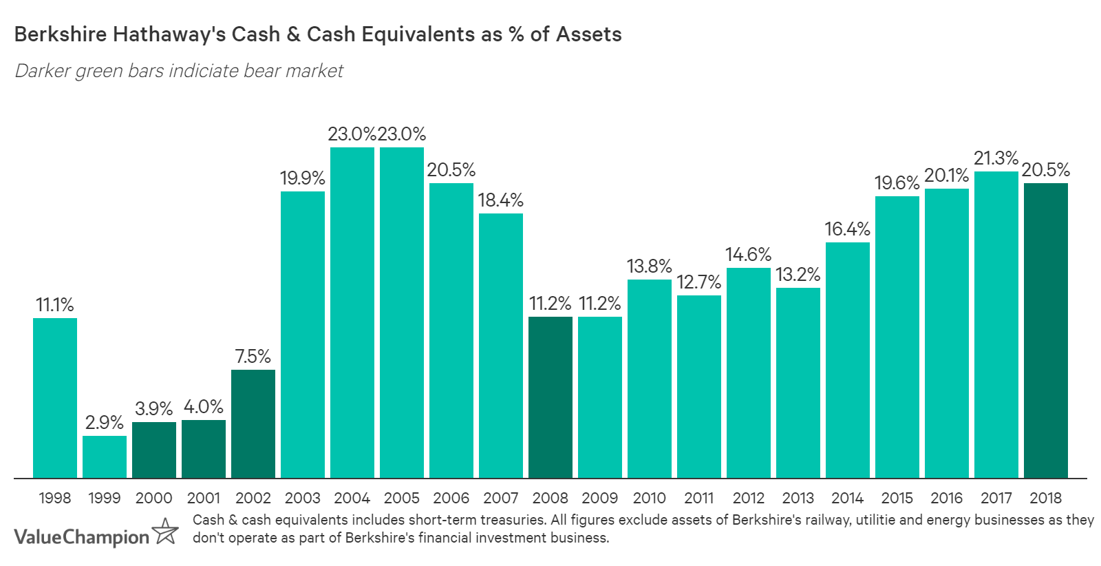Berkshire Hathaway's cash reserve has stayed elevated at more than 20% of assets since 2015