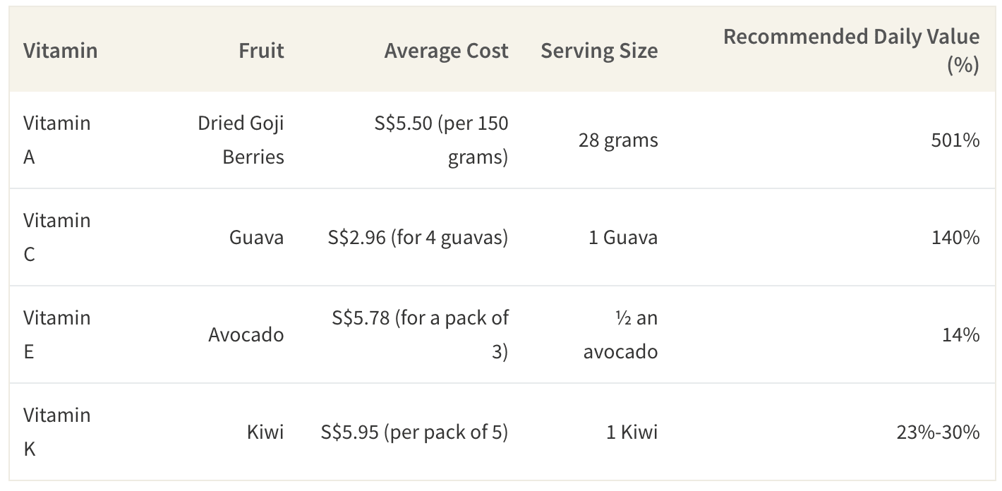 Average Cost of Berries by Vitamin in Singapore