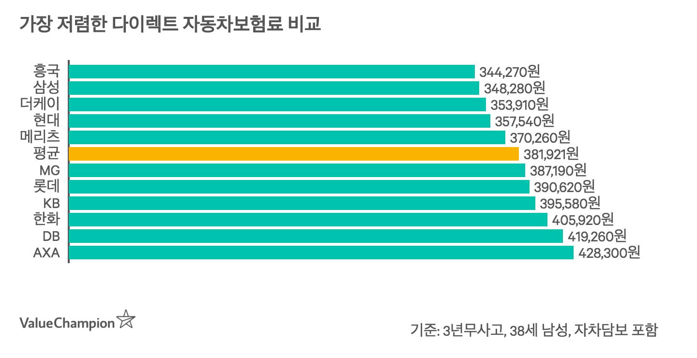 대한민국의 11개 손해보험사의 자동차 보험료를 비교하는 차트입니다