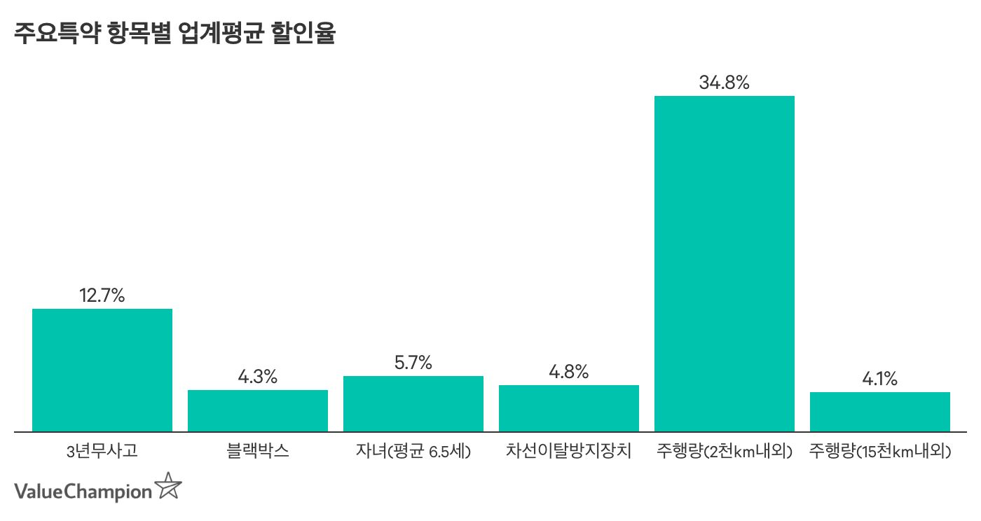 주요 특약 항목의 업계평균 할인율을 나타낸 차트입니다