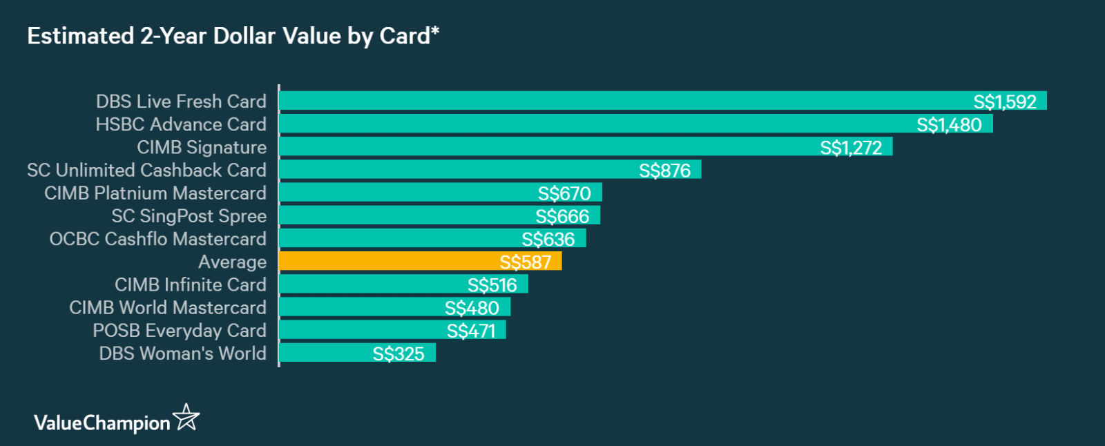 Best 0% Instalment Credit Cards 2019   ValueChampion Singapore