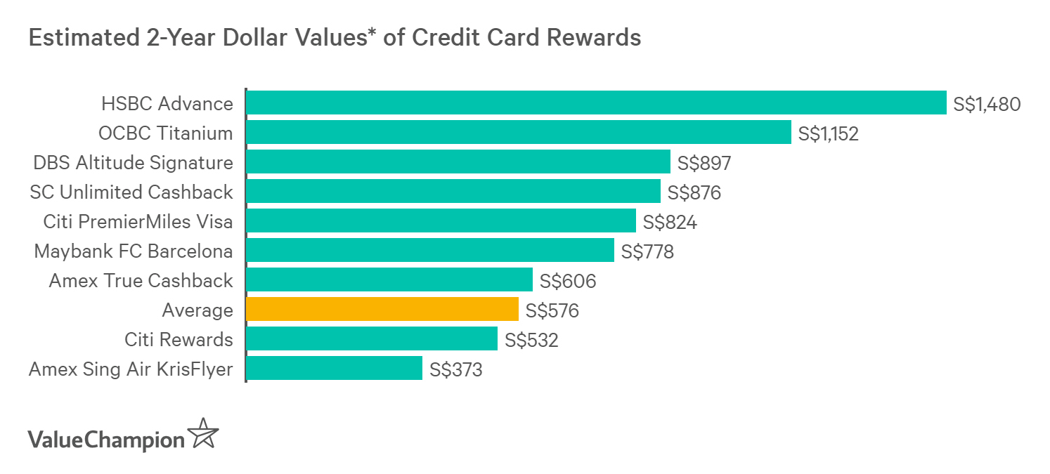 Best Credit Cards for Wedding Expenses 2019 | ValueChampion