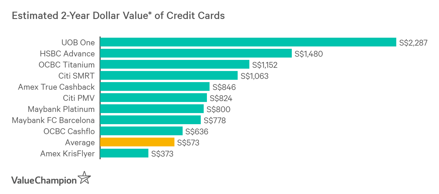 A graph displaying how best credit cards for insurance compare to one another in terms of their rewards