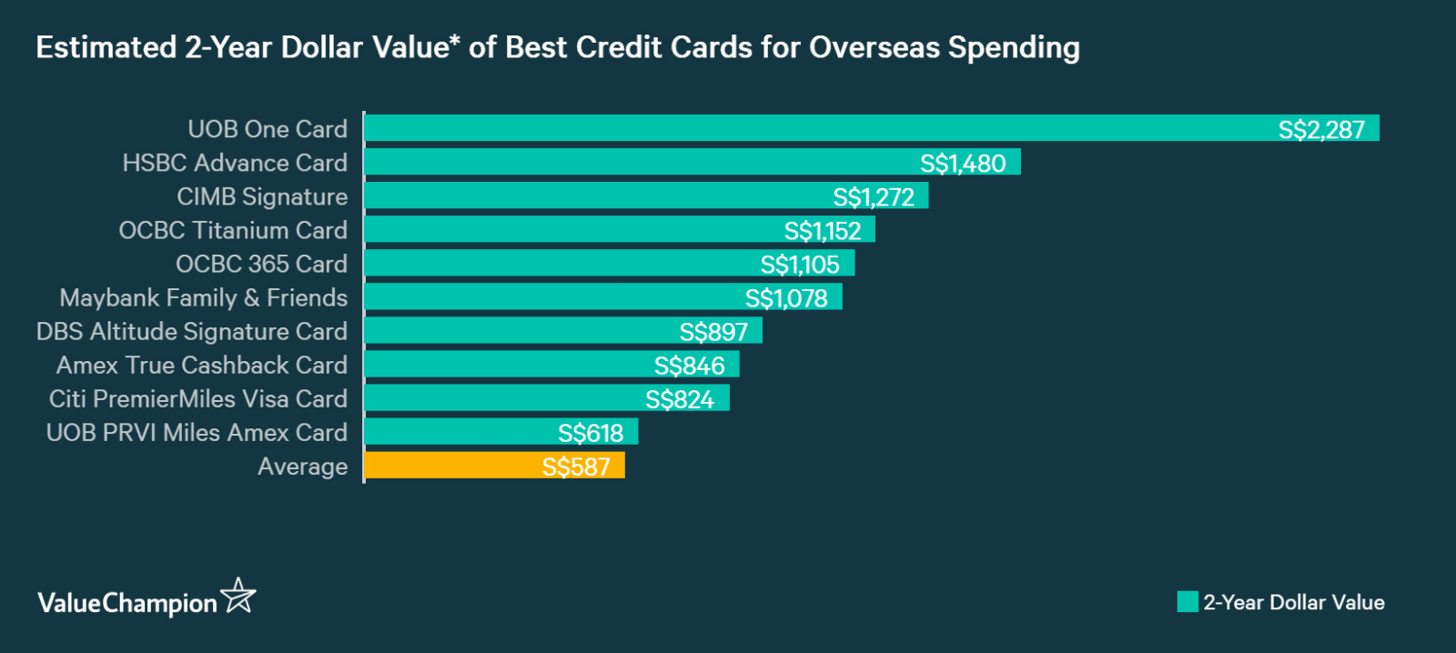 A graph displaying how best credit cards for overseas spending compare to one another in terms of their rewards