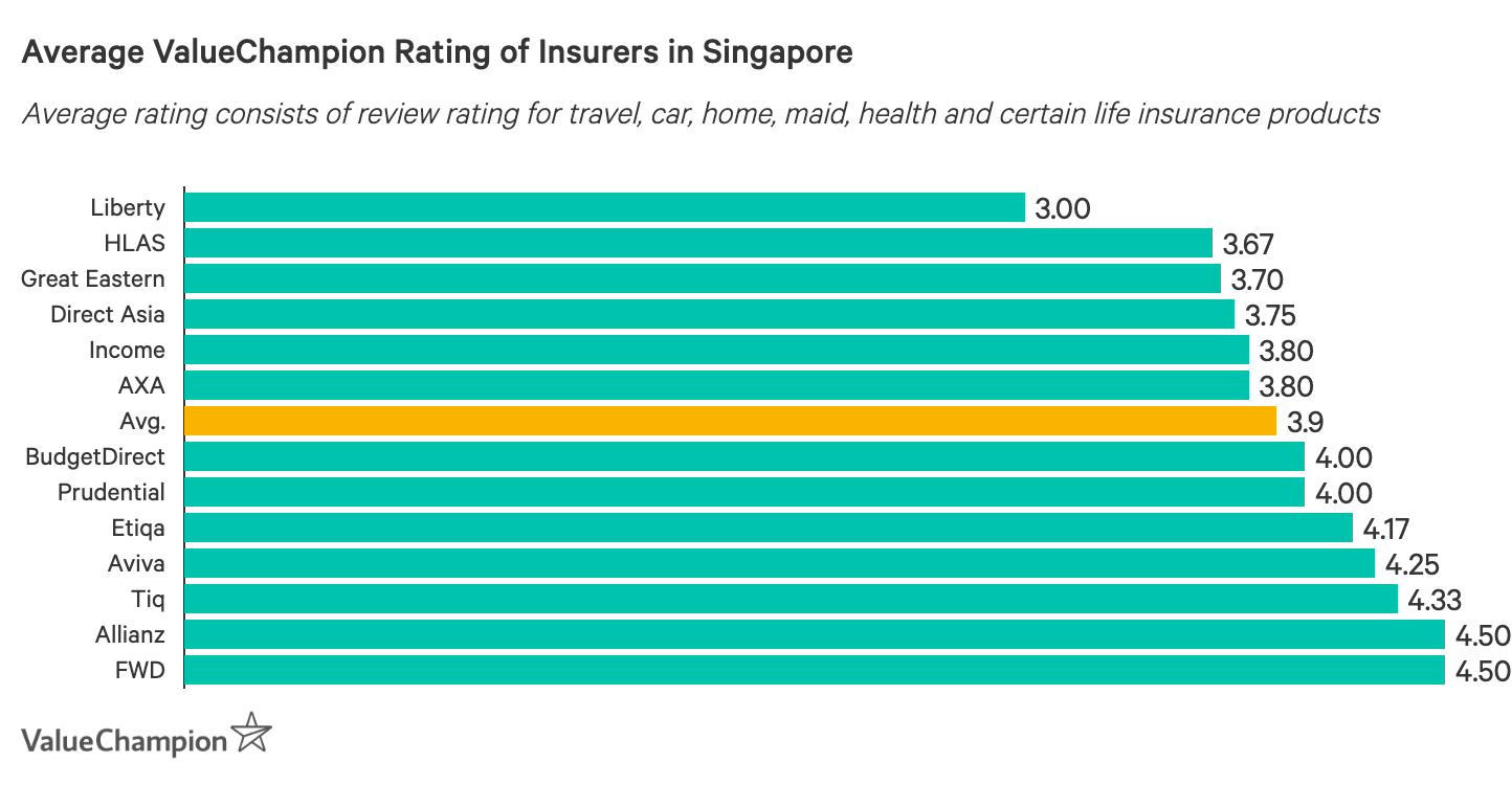 This table shows the average rating of insurers in Singapore based on ValueChampion's review ratings of travel, car, home, maid, health and certain life insurance products