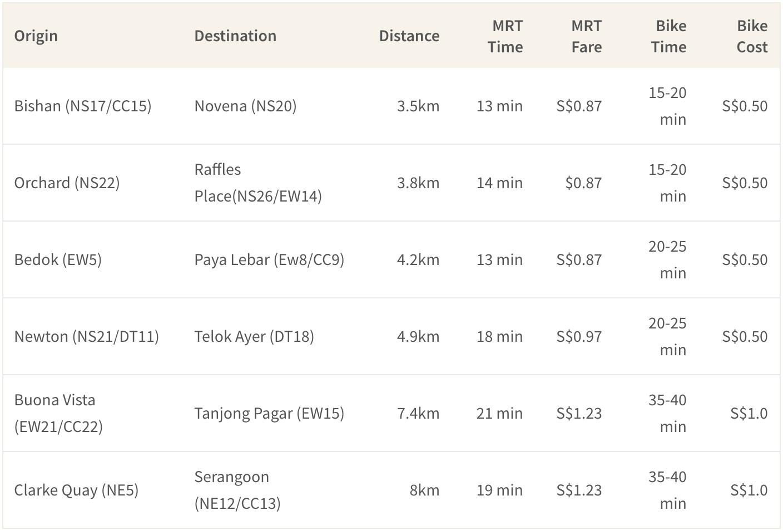 Cost comparison of bike-sharing vs MRT rides for short distances