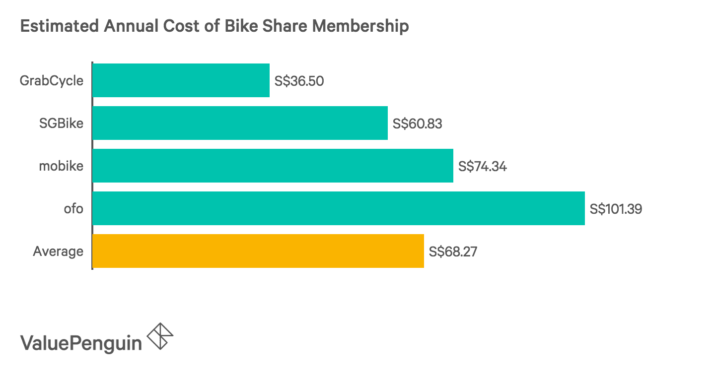 Estimated Annual Cost of Bike-Share Membership