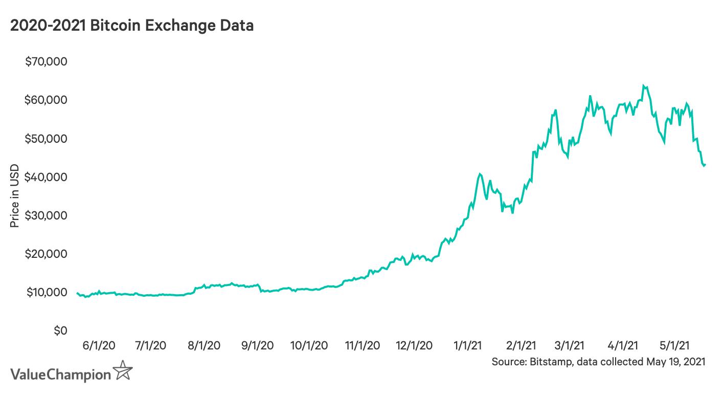 Bitcoin graph of 2020-2021 1-year exchange data