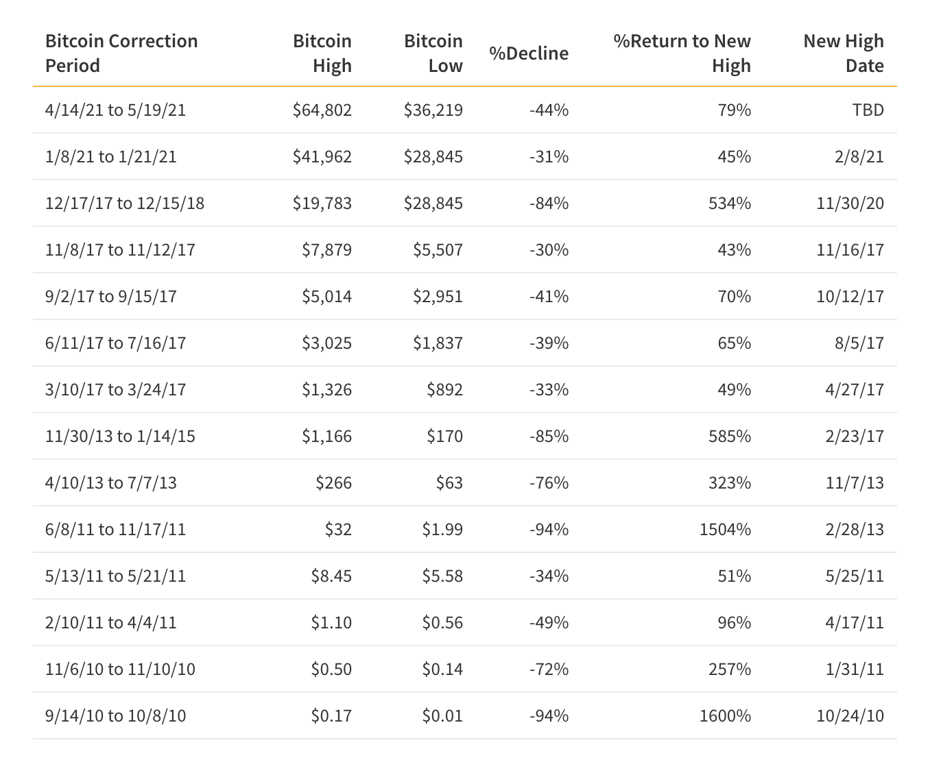 Table of Bitcoin's major corrections from all-time highs
