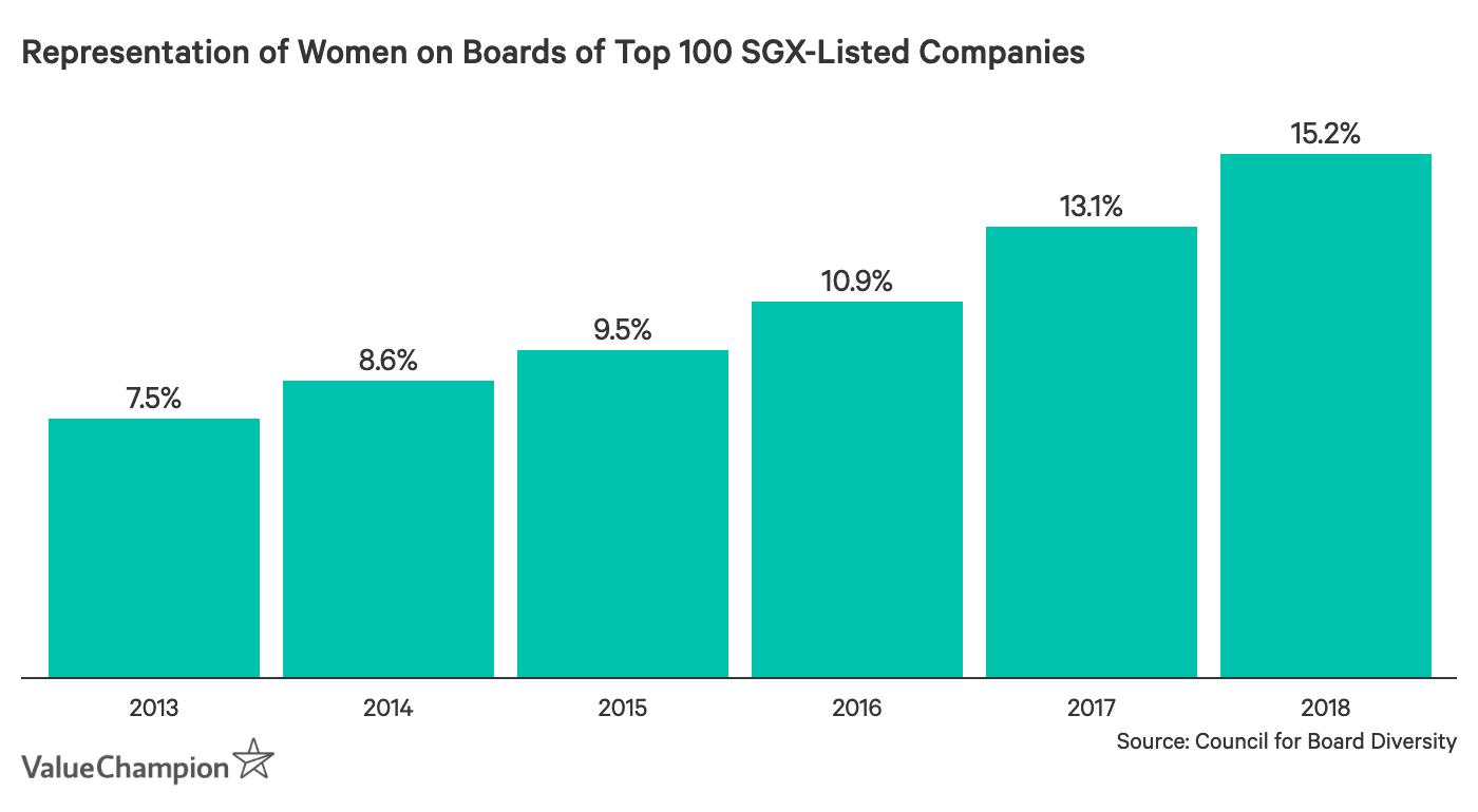 Representation of Women on Boards of Top 100 SGX-Listed Companies