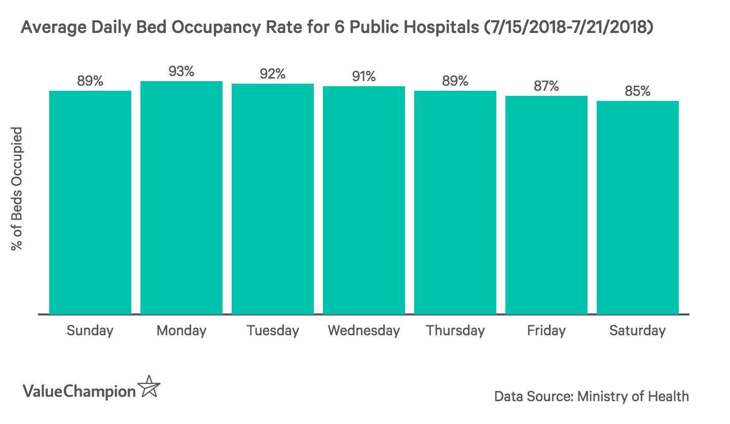 This graph shows the average bed occupancy rate of all 6 public hospitals throughout the week